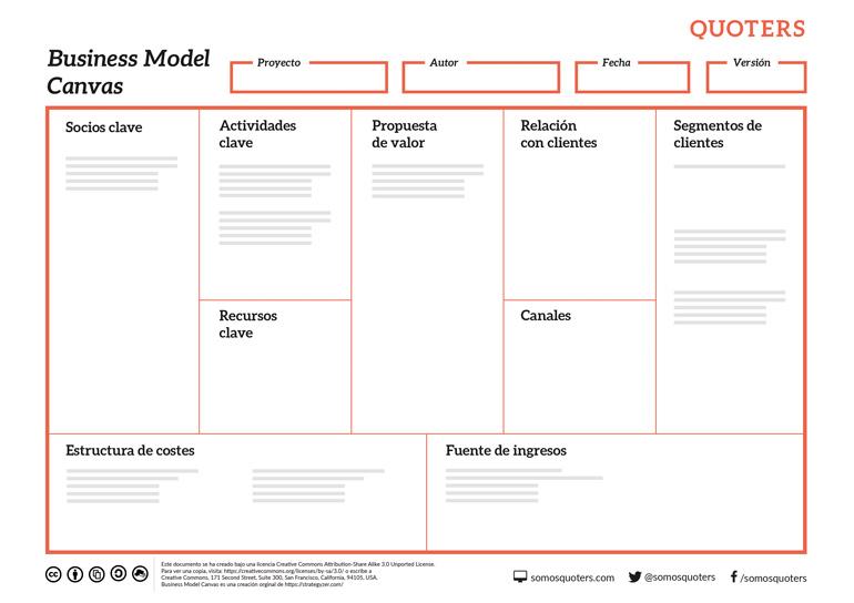 Business Model Canvas   Herramienta de Presupuestos Online